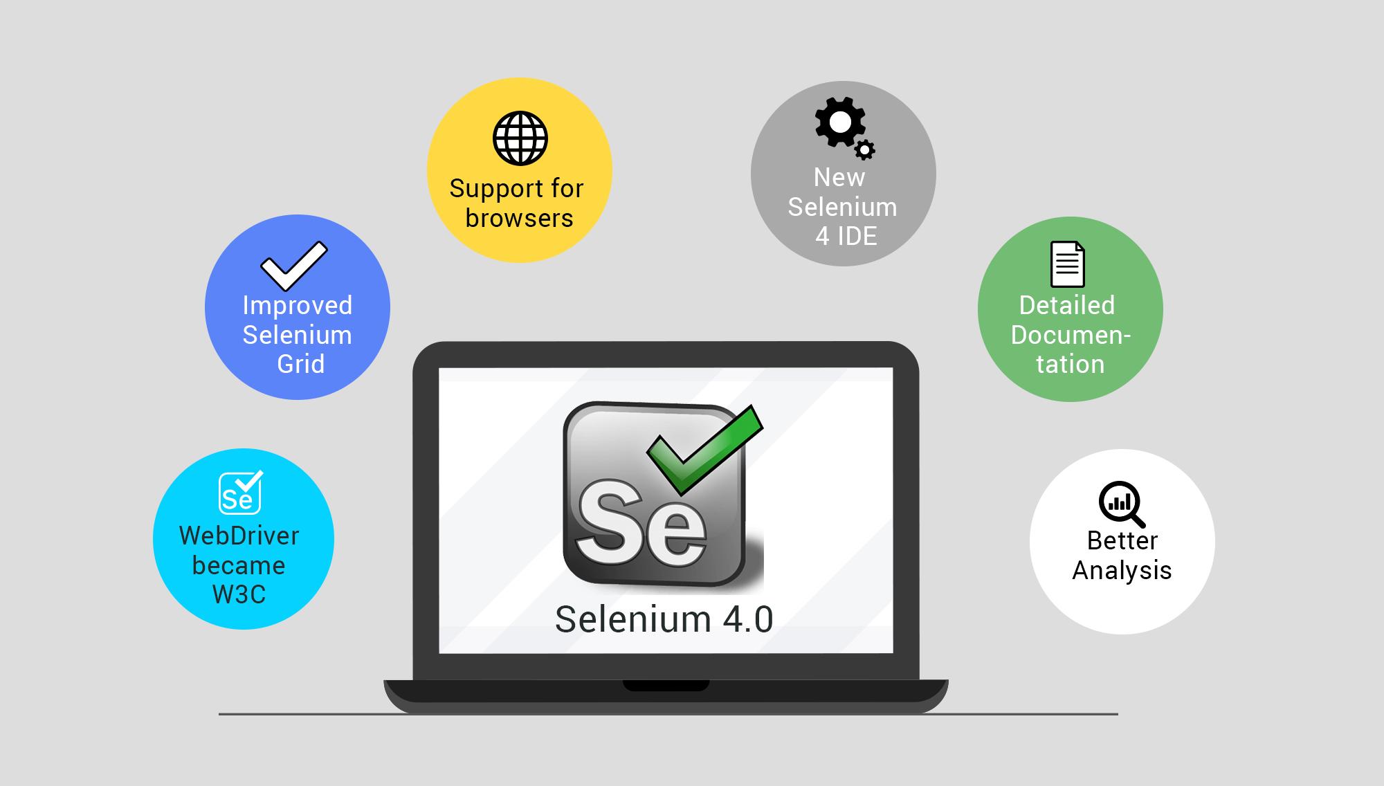 Cách lấy tiêu đề của trang web trong Selenium Webdriver